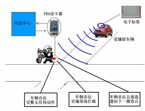 交警rfid车辆识别管理系统