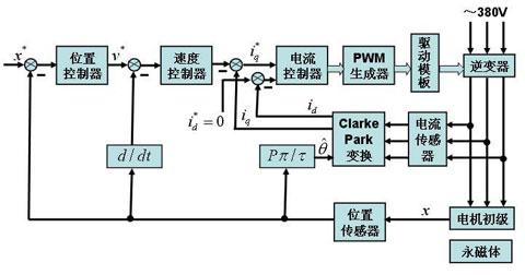 永磁同步直线电机硬件在环实时仿真平台