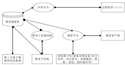 图2卷包数采系统体系结构图