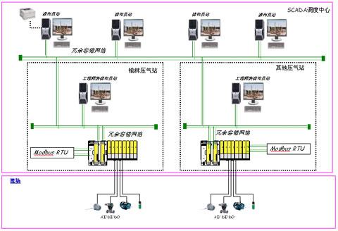 plc采用rs485串行通信方式,通讯协议为modbus-rtu协议.