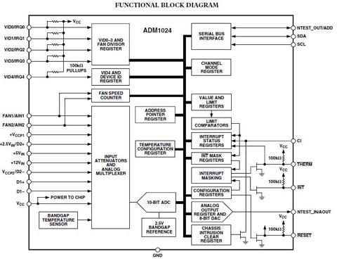 系统硬件监控与远程二极管温度传感器