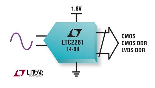 14位125Msps ADC消耗功率为已有解决方案的三分之一且不牺牲AC性能