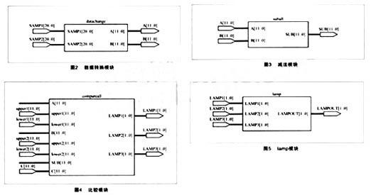 随着微电子技术的发展,采用现场可编程门阵列(FPGA)进行数字信号处理得到了飞速发展。由于FPGA具有现场可编程的特点,可以实现专用集成电路,因此越来越受到硬件电路设计工程师们的青睐。 目前,在自动化监测与控制仪器和装置中,大多以8位或16位MCU为核心部件。然而伴随着生产技术的进步和发展,对监测与控制的要求也在不断提高,面对日益复杂的监测对象和控制算法,传统的MCU往往不堪重负。把FPGA运用到这些仪表和设备中,可以减少这些仪器、设备的开发周期,大幅度提升这些仪器的性能,减少总成本和体积。 在低阻值、高