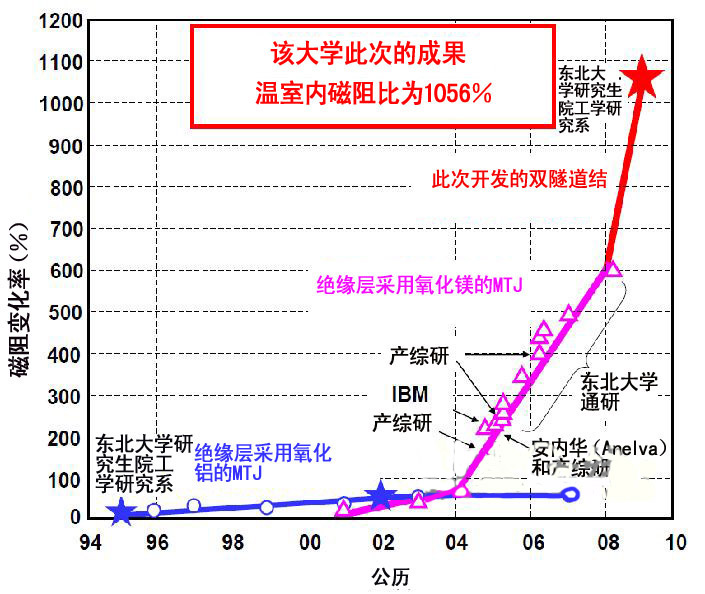 东北大学成功开发出了磁阻(MR)比为1056%的强磁性隧道接合(MTJ)元件。该元件是采用由3张强磁性膜(CoFeB)和2张绝缘膜(MgO)构成的双隧道结结构,通过优化中间的强磁性膜的厚度实现的。采用此前元件结构的MTJ元件的磁阻比最高为604%。  图1:此前的强磁性隧道结的基本结构(左), 此次开发的双隧道结的强磁性隧道接合结构(右)  图2:磁阻变化率每年的变化  图3:此次开发的双隧道结MTJ的磁阻变化率 施加的磁场依赖性(即磁阻曲线)   此次开发的MTJ元件的结构为CoFeB/MgO/CoFe