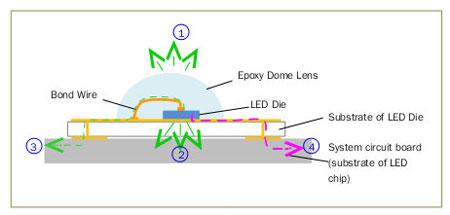 而散热由系统电路板至大气环境的速率取决于整个发光灯具或系统之设计
