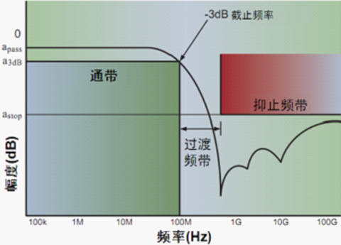 安森美半导体电路保护及滤波技术透视暨智能手机典型应用示例
