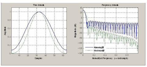 blackman窗幅频特性曲线