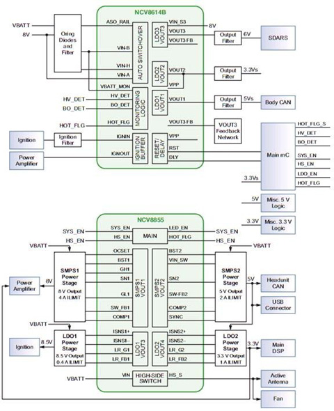 3) 开关电源方案 a) 升压(Boost)/反激(Flyback)/SEPIC开关电源控制器 NCV8871、NCV8873和NCV898031是可用于多种拓扑(升压、反激和SEPIC)开关电源控制器,具有宽范围工作电压(3.2 V至45 V),以及10 A的极低关断电流,可提供高性价比的照明解决方案。 NCV8871和NCV8873的出厂可编程开关频率为170 kHz至1 MHz。NCV8873的反馈基准电压仅为0.