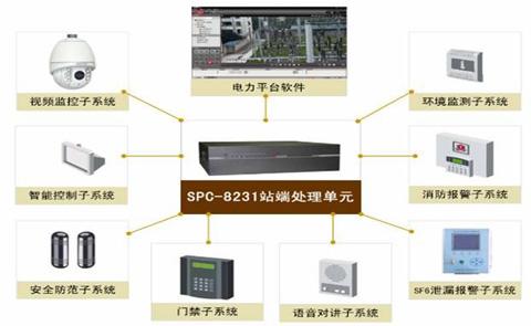 (图2:变电站综合监控系统示意图)