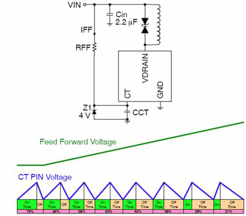 6)最小占空比可跳周期   ncp1032内部的pwm比较器和锁存器延时时