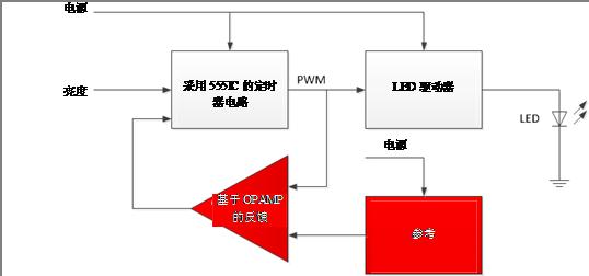 图2:框图中添加了反馈,用于提高TI 555定时器电路生成的PWM信号